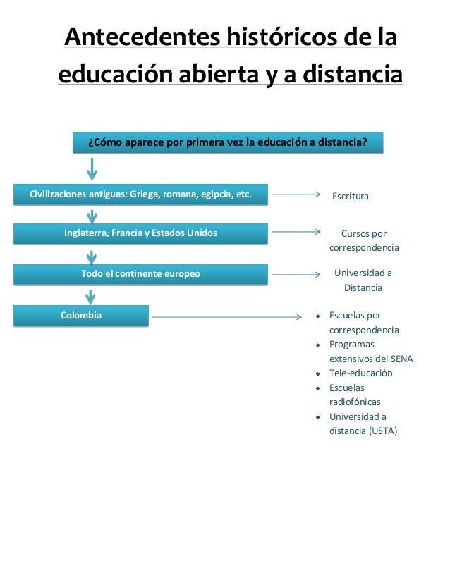 ¿Cómo aparece por primera vez la educación a distancia?Antecedentes históricos de laeducación abierta y a distanciaCiviliz...