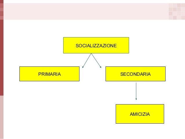 SOCIALIZZAZIONE  PRIMARIA  SECONDARIA  AMICIZIA