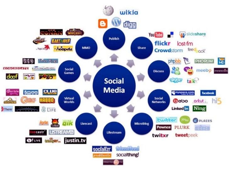 Survey of 695 psychologygrad students      16% men    84% women 77% use social media