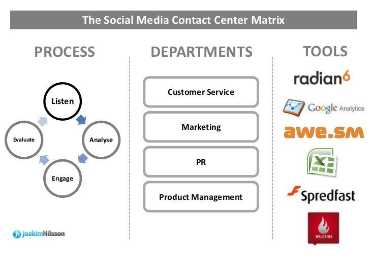 The Social Media Contact Center Matrix       PROCESS                  DEPARTMENTS                  TOOLS                  ...
