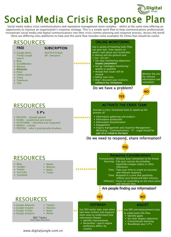 Social Media Crisis Management Process