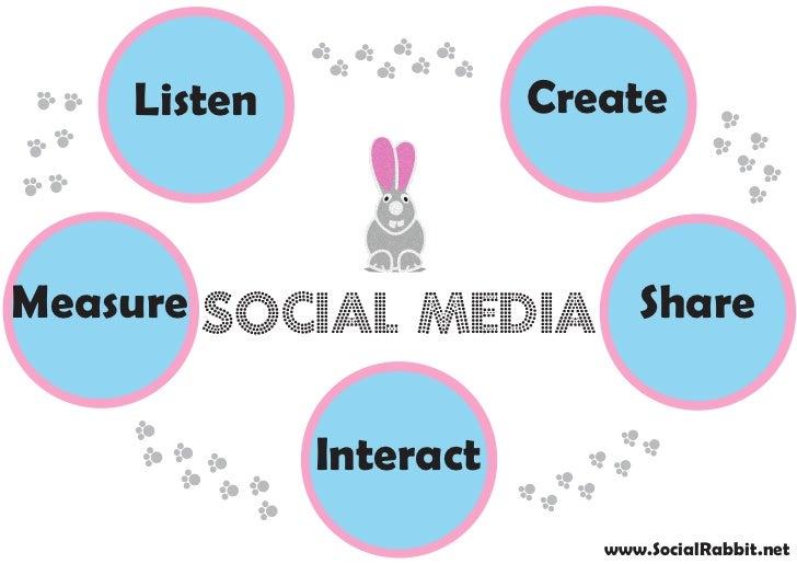 Listen              CreateMeasure Social Media Share             Interact                           www.SocialRabbit.net