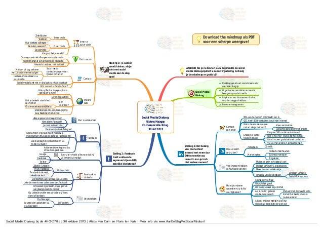 Zakelijk zien Telefoon Oud klanten/ collega's  Outer circle Borrelen, waarom? Socialmedia Vergroot het je wereld? Omvang m...