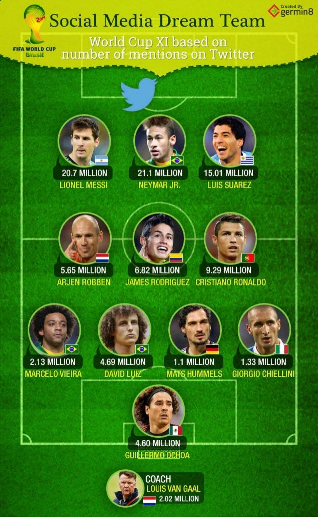 FIFA World Cup - Social Media Dream Team
