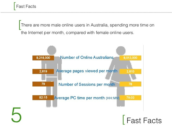 Social media and online dating in Australia