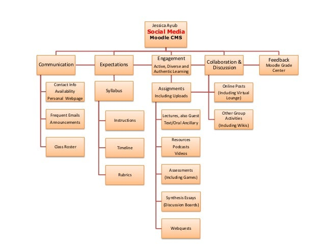 Social media flow chart 2011