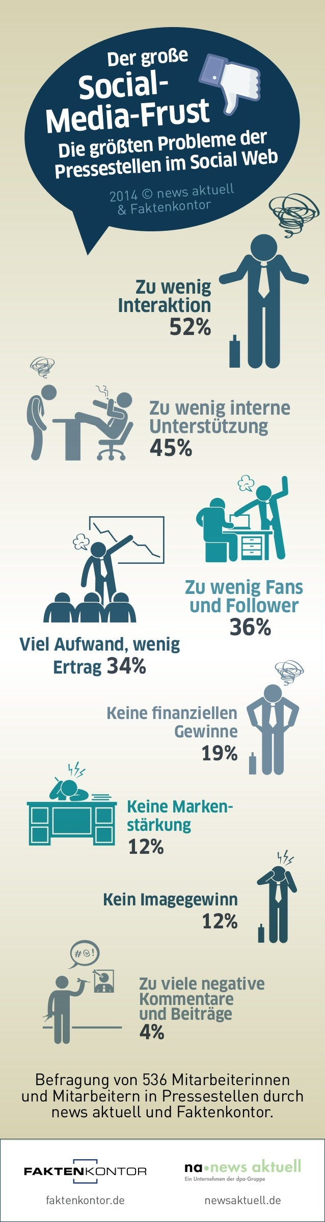 Der große  Social-  Media-Frust  Die größten Probleme der  Pressestellen im Social Web  2014 © news aktuell  & Faktenkonto...