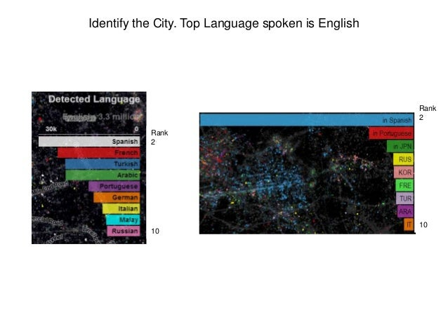 Rank 2 10 Rank 2 10 Identify the City. Top Language spoken is English
