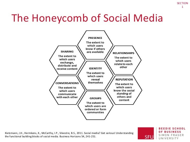 The Honeycomb of Social Media Kietzmann, J.H., Hermkens, K., McCarthy, I.P., Silvestre, B.S., 2011. Social media? Get seri...