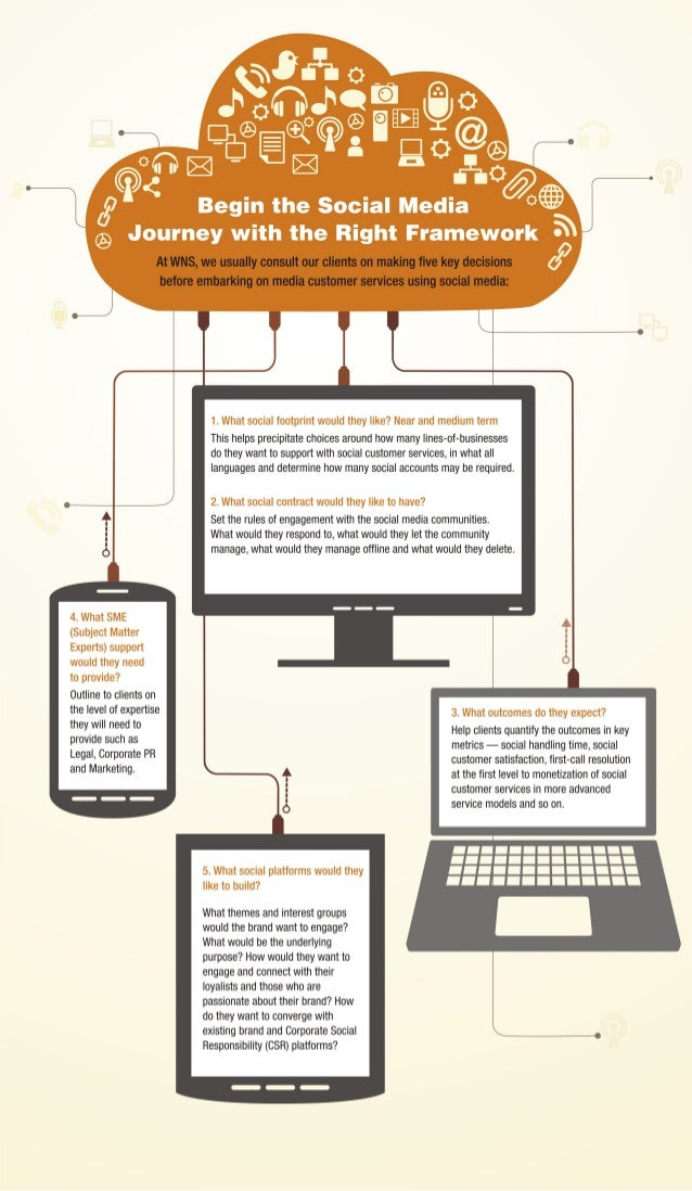Customer Service via Social Media -  Infographics