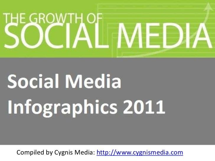 Social media infographics 2011 - 2012