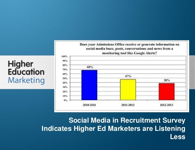 Social media in recruitment survey indicates higher ed marketers are listening less