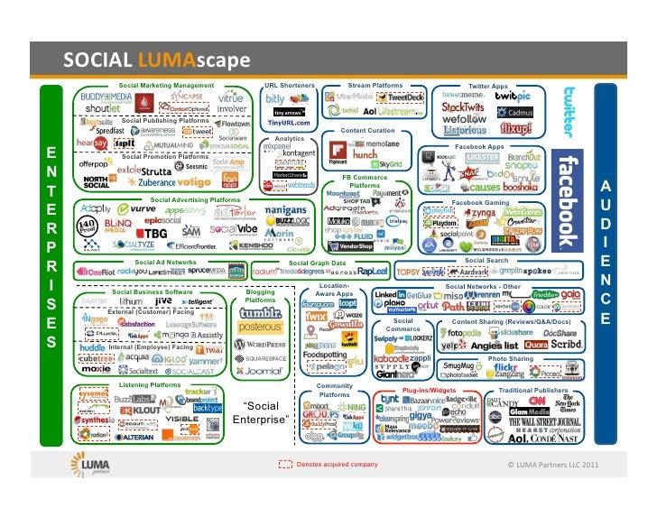 Social media landscape by luma partner on 2011 06-06