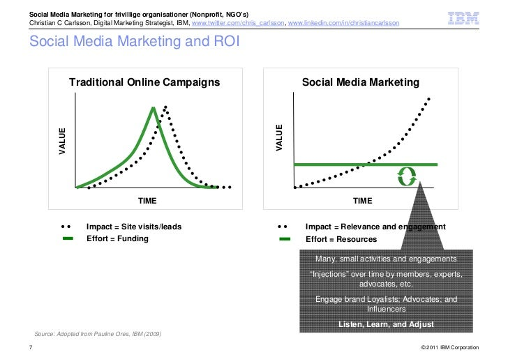 ibm marketing mix denmark 10 tips for adding video to your digital marketing mix about ibm marketing cloud: ibm marketing cloud, part of the ibm marketing solutions portfolio.