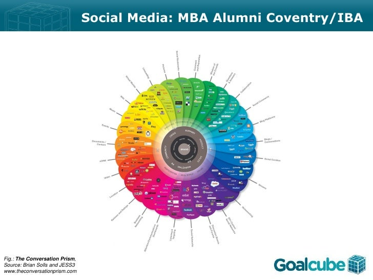 Social Media: MBA Alumni Coventry/IBAFig.: The Conversation Prism,Source: Brian Solls and JESS3www.theconversationprism.com