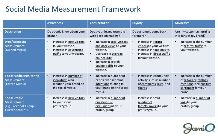 Social Media Measurement Framework                          Awareness                      Consideration                  ...