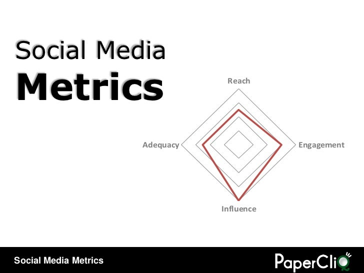 Social MediaMetrics                            Reach                       Adequacy               Engagement              ...