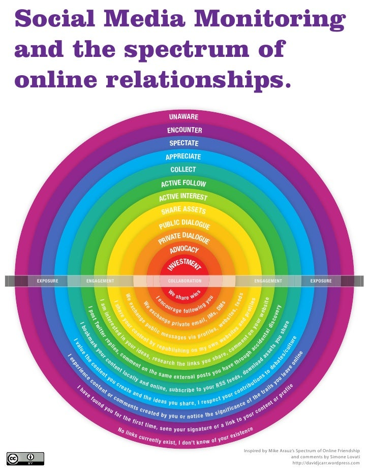 Social Media Monitoring and the Spectrum of online relationships