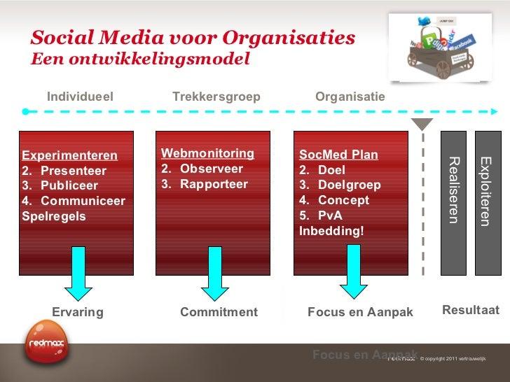 Social Media voor Organisaties Een ontwikkelingsmodel Ervaring <ul><li>Experimenteren </li></ul><ul><li>Presenteer </li></...