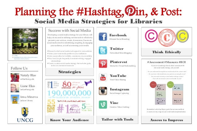 Planning the #Hashtag,  in, & Post:  Social Media Strategies for Libraries Success with Social Media Facebook  Developing ...