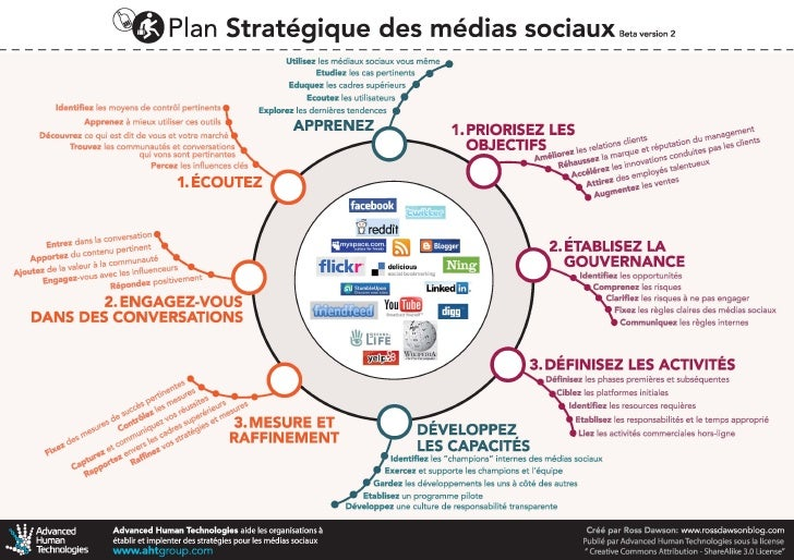 Social Media Strategy French