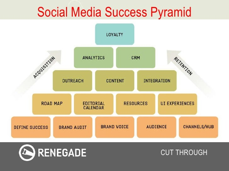 Social Media Success Pyramid