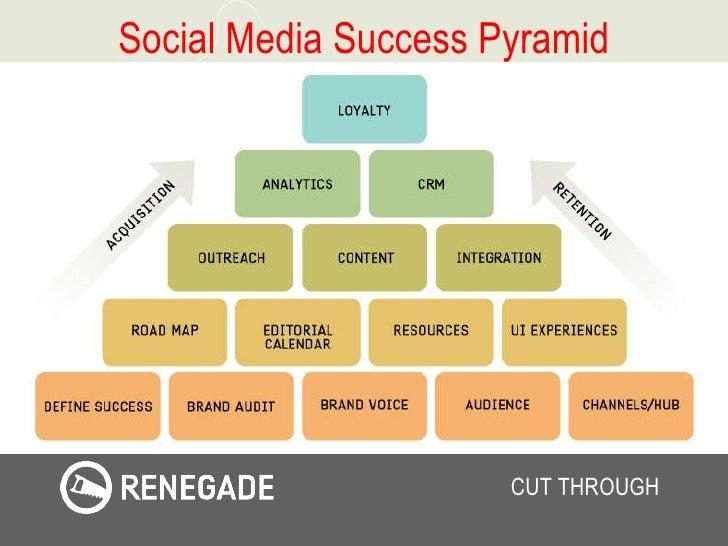 Social Media Success Pyramid