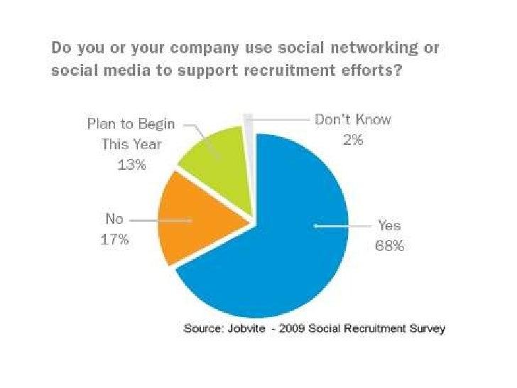 Social Media To Find A Job