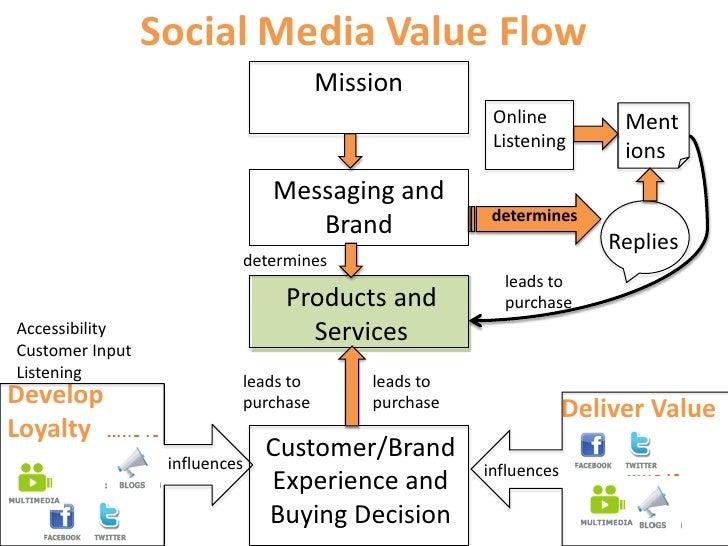 social media value flow chart