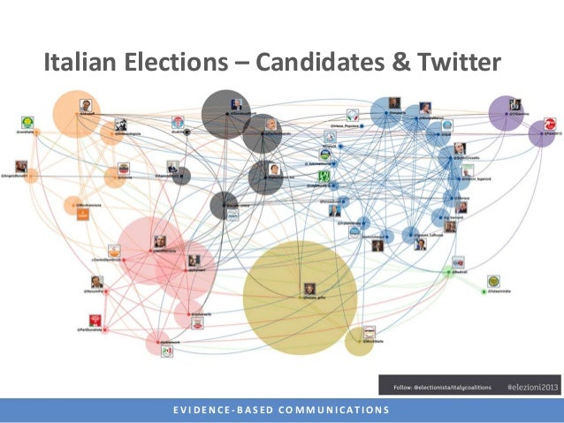 Italian Elections – Candidates & Twitter           E V I D E N C E - B A S E D C O M M U N I C AT I O N S