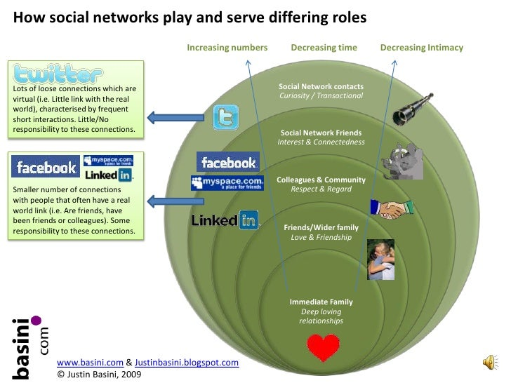 The different roles of social networks - Facebook v. Twitter