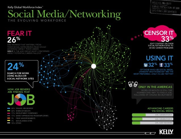 Social Media and Networking - Infographic