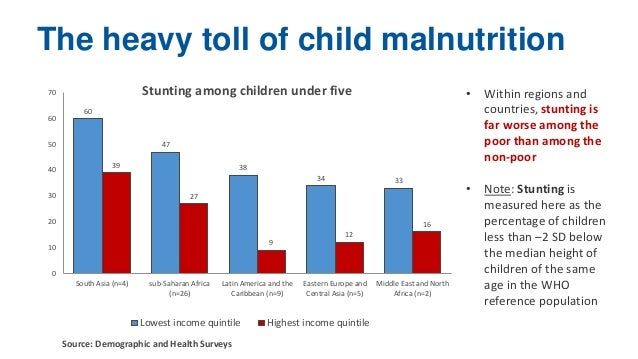 Malnutrition identified as root cause of 1 million deaths among children