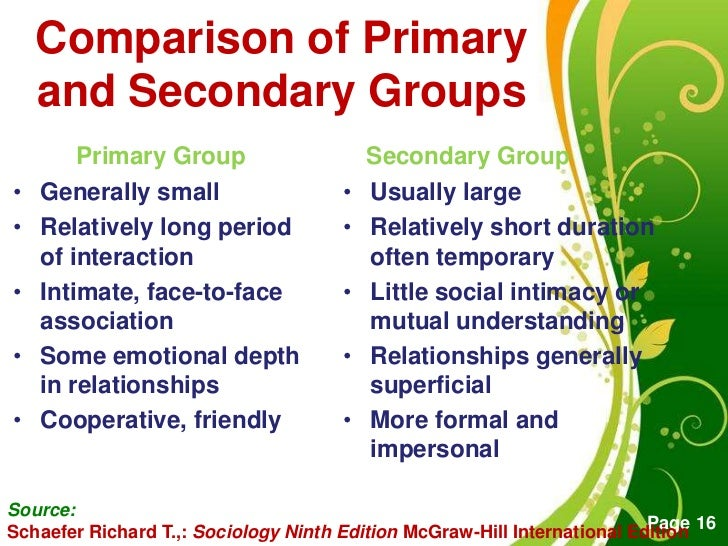 Introduction to Sociology/Groups
