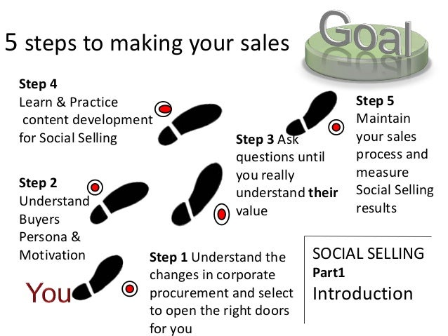 Step 1 Understand the changes in corporate procurement and select to open the right doors for you Step 3 Ask questions unt...