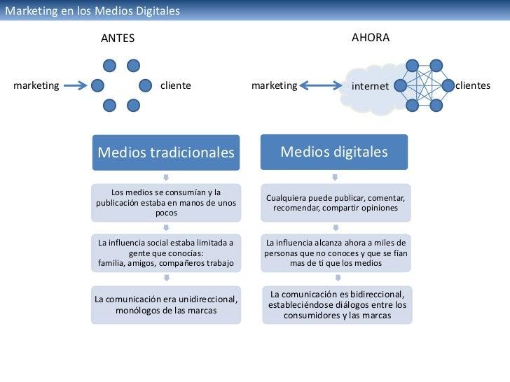 Marketing en los Medios Digitales                  ANTES                                                            AHORA ...