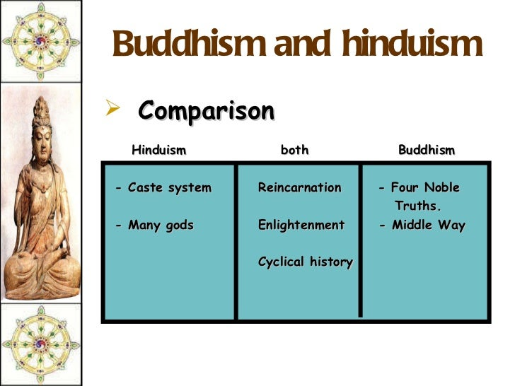 comparative buddhism and hinduism Christianity versus hinduism comparison buddhism vs hinduism share this comparison: if you read this far, you should follow us: christianity vs hinduism.