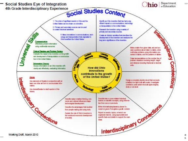 goals of social studies The national council for the social studies defines social studies as the  integrated study of the social sciences and humanities to promote civic  competence.