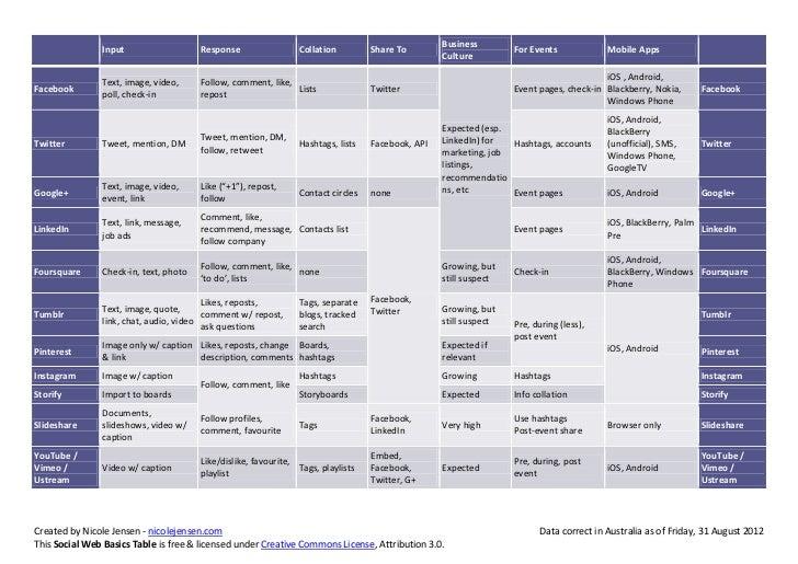 Social Web Basics Table 2012