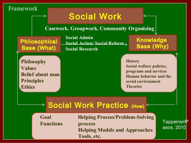 social work helping process model gim For the final project, you will demonstrate the first stage of the gim process: engagement in a 5-minute role-play, you will not be able to adequately demonstrate the entire gim model and, therefore, you are only expected to provide a brief segment of one of the stages.