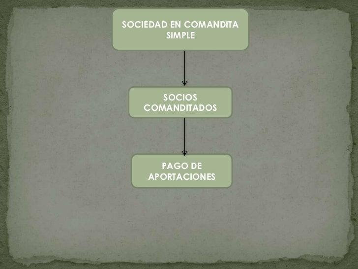 SOCIEDAD EN COMANDITA        SIMPLE      SOCIOS   COMANDITADOS      PAGO DE    APORTACIONES