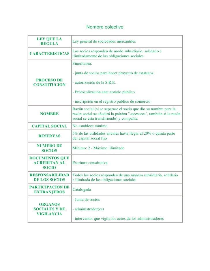 Nombre colectivo   LEY QUE LA                      Ley general de sociedades mercantiles    REGULA                      Lo...