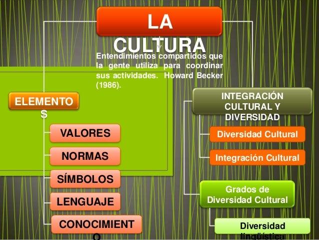 LA               CULTURA que           Entendimientos compartidos           la gente utiliza para coordinar           sus ...