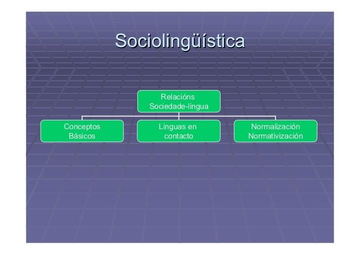 Sociolingüística                     Relacións                 Sociedade-lingua  Conceptos         Linguas en        Norma...