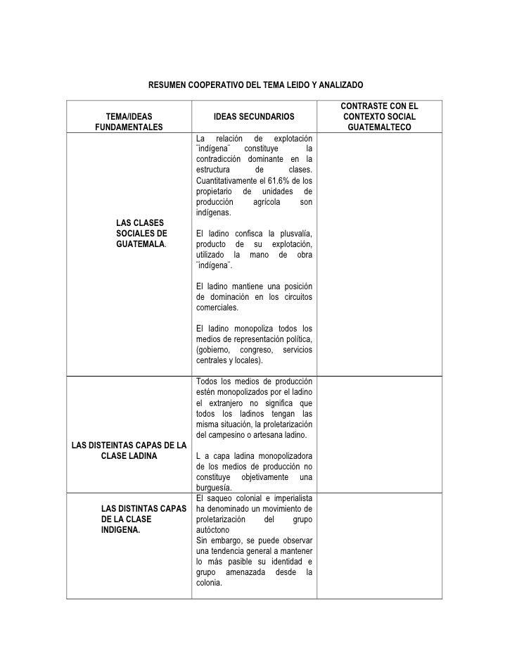 RESUMEN COOPERATIVO DEL TEMA LEIDO Y ANALIZADO<br />TEMA/IDEAS FUNDAMENTALESIDEAS SECUNDARIOSCONTRASTE CON EL CONTEXTO SOC...