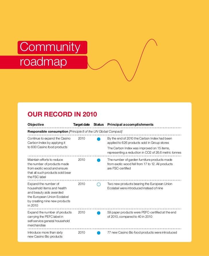 Sociétal roadmap