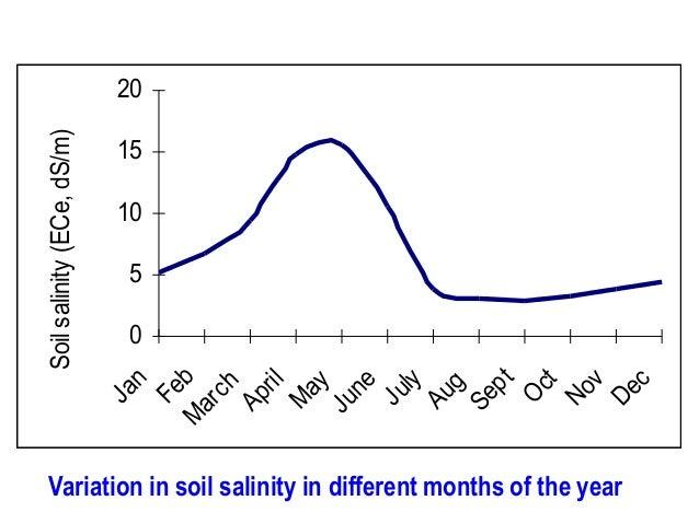 Ja n Fe M b ar ch Ap ri l M ay Ju ne Ju ly Au g Se pt O ct No v De c  Soil salinity (ECe, dS/m) 20  15  10  5  0  Variatio...