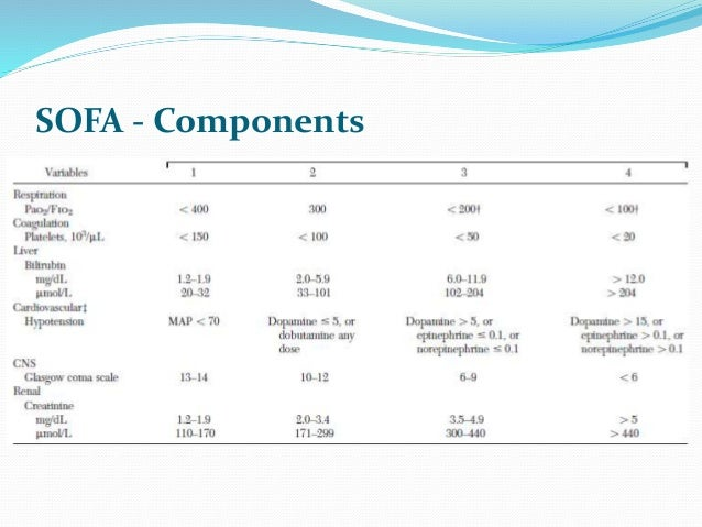 Sequential Organ Failure Assessment (SOFA) Score