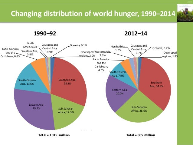 importance of food security in india pdf