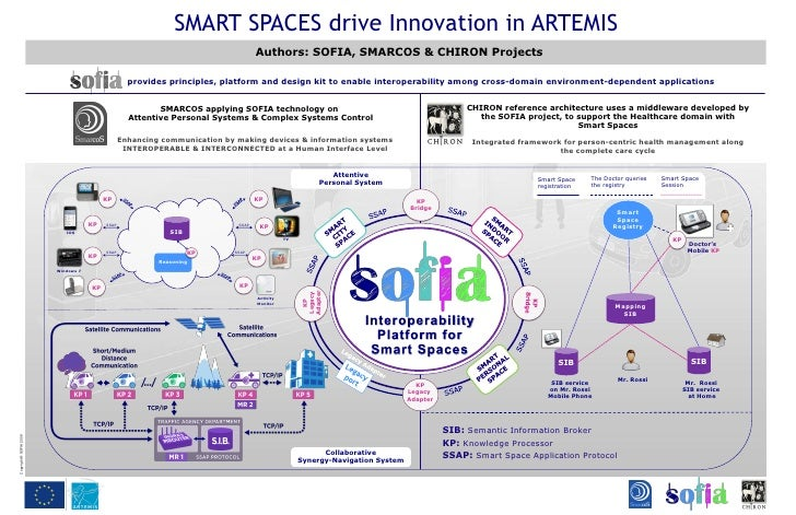 SMART SPACES drive Innovation in ARTEMIS                                                                                  ...